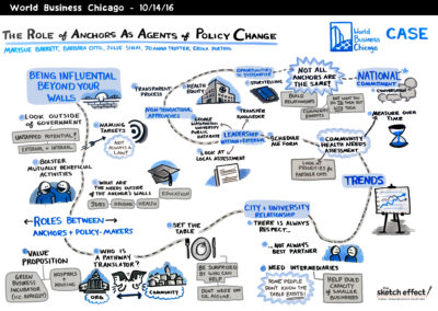 TSE_WorldBusinessChicago_GraphicRecording-6