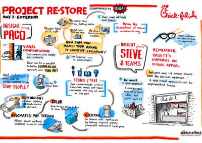 Chick-fil-A Project Re-Store