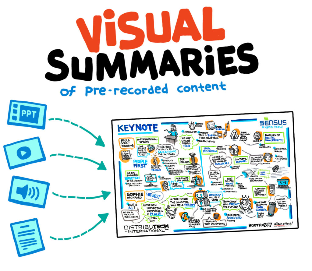 graphic recording notes with icons representing different media formats to use the recording in