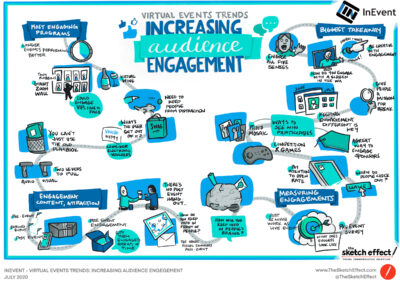 Visual from graphic recording about increasing audience engagement