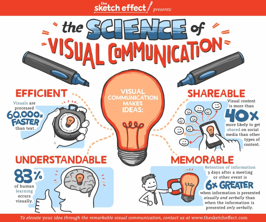 Graphic about the science behind visual communication.