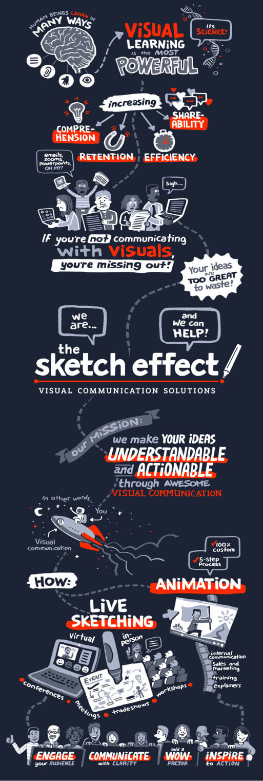 Infographic depicting how The Sketch Effect works