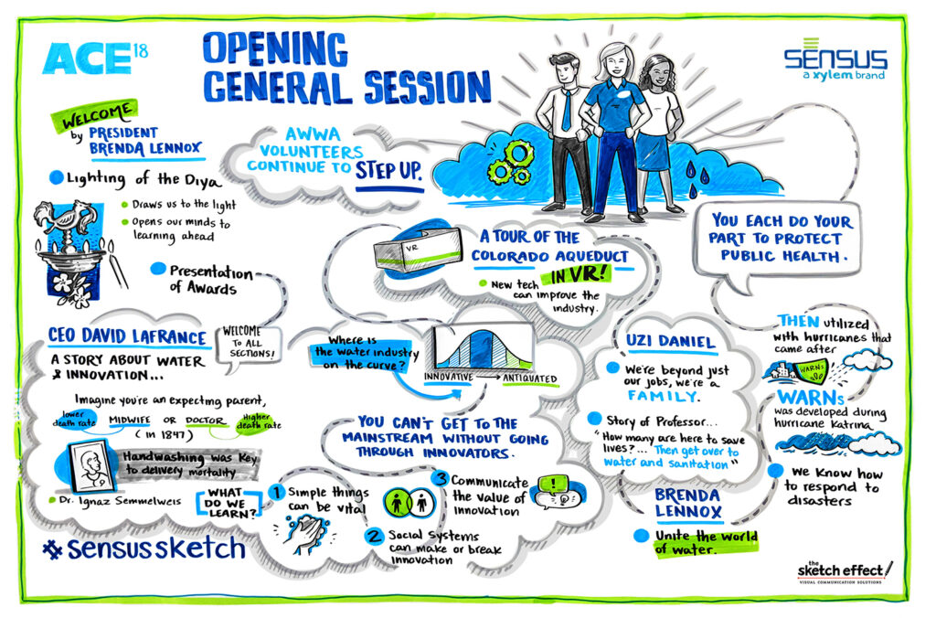 Graphic recording by The Sketch Effect created for Sensus a xylem brand