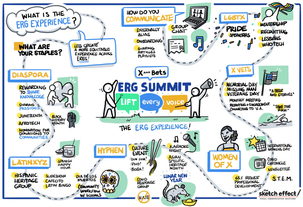 Graphic recording by The Sketch Effect for the ERG Summit