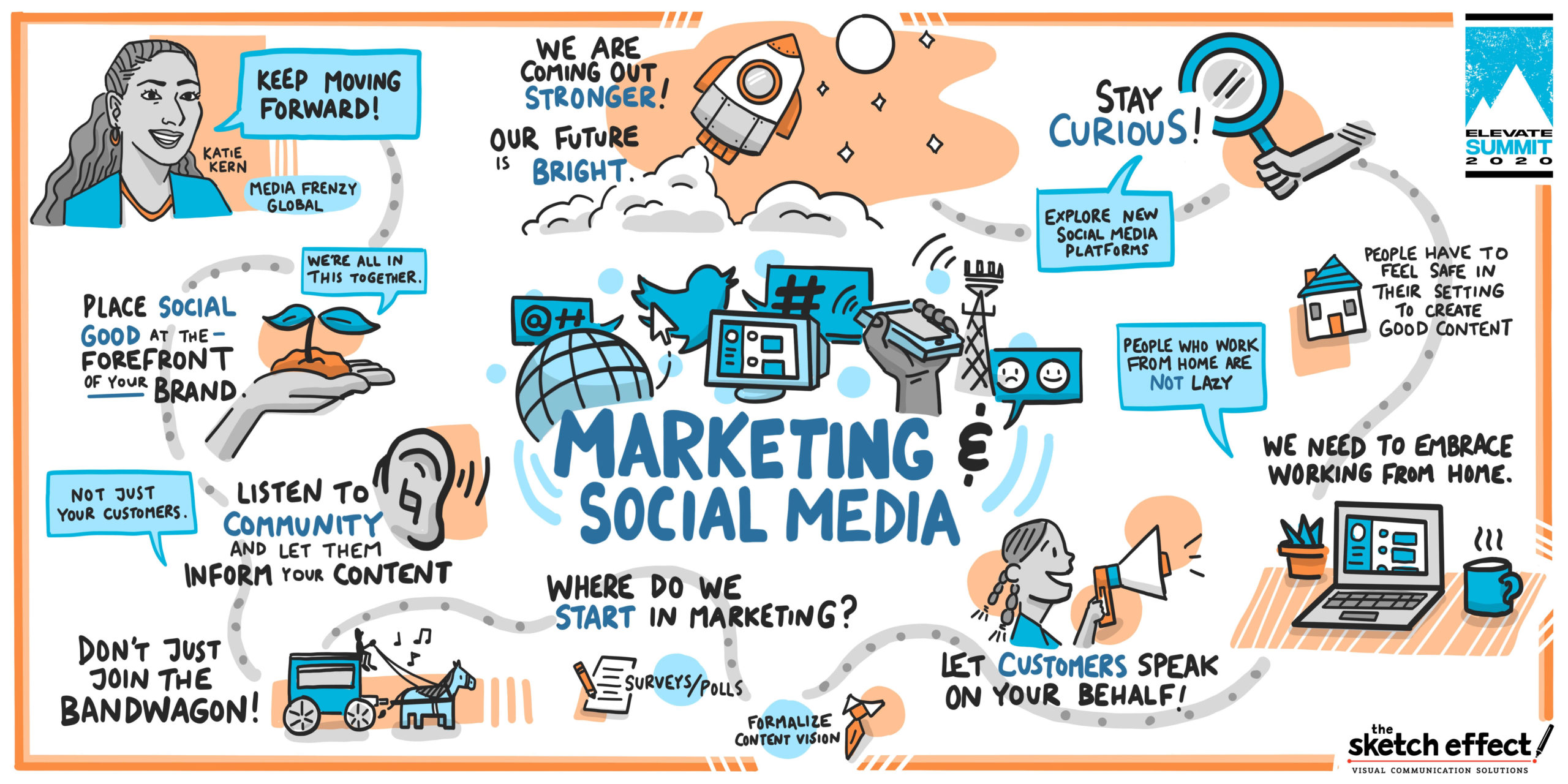 Graphic recording by The Sketch Effect titled Marketing & Social Media