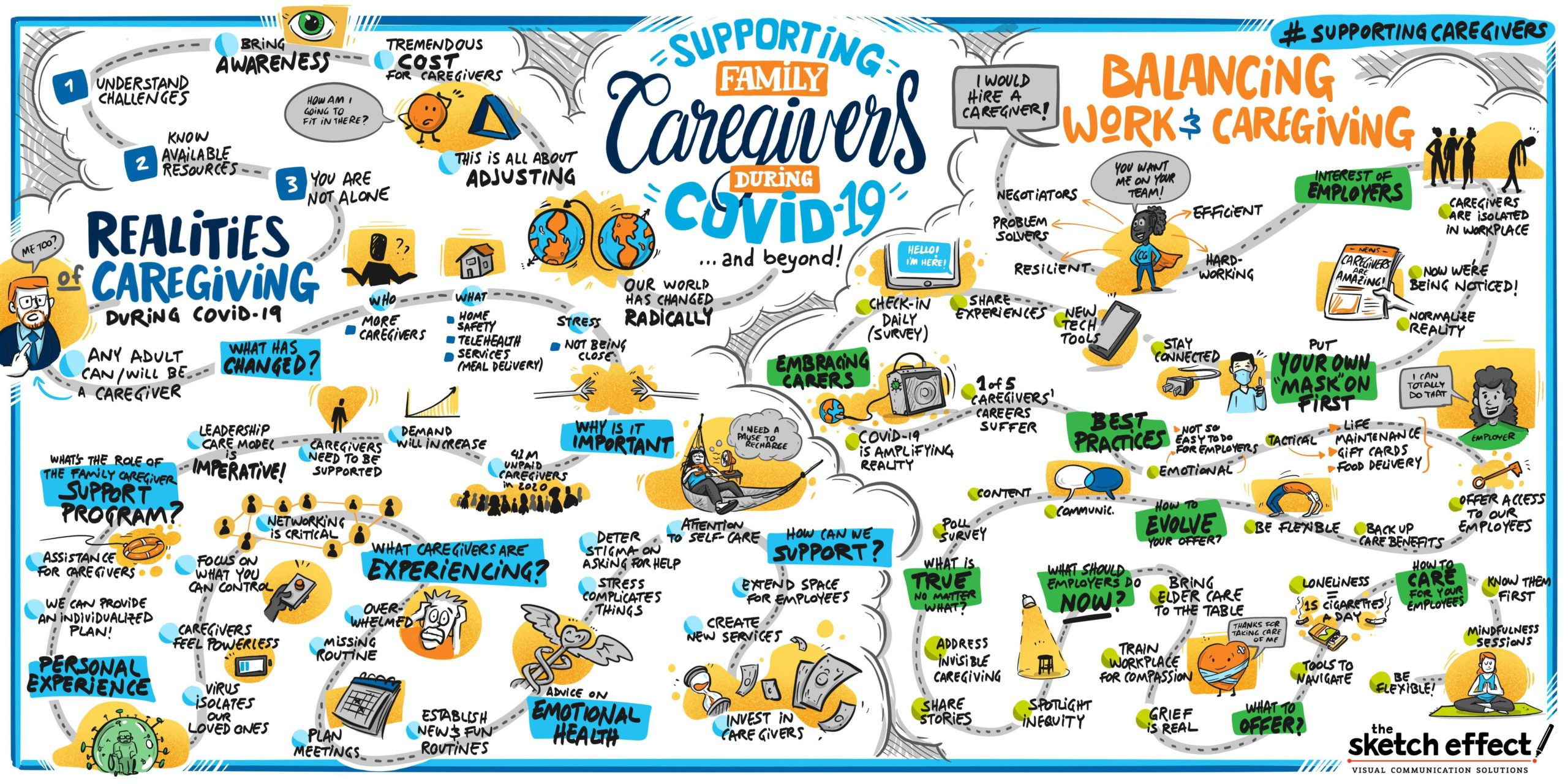 """Graphic recording by The Sketch Effect titled """"Supporting Family Caregivers During COVID-19"""""""
