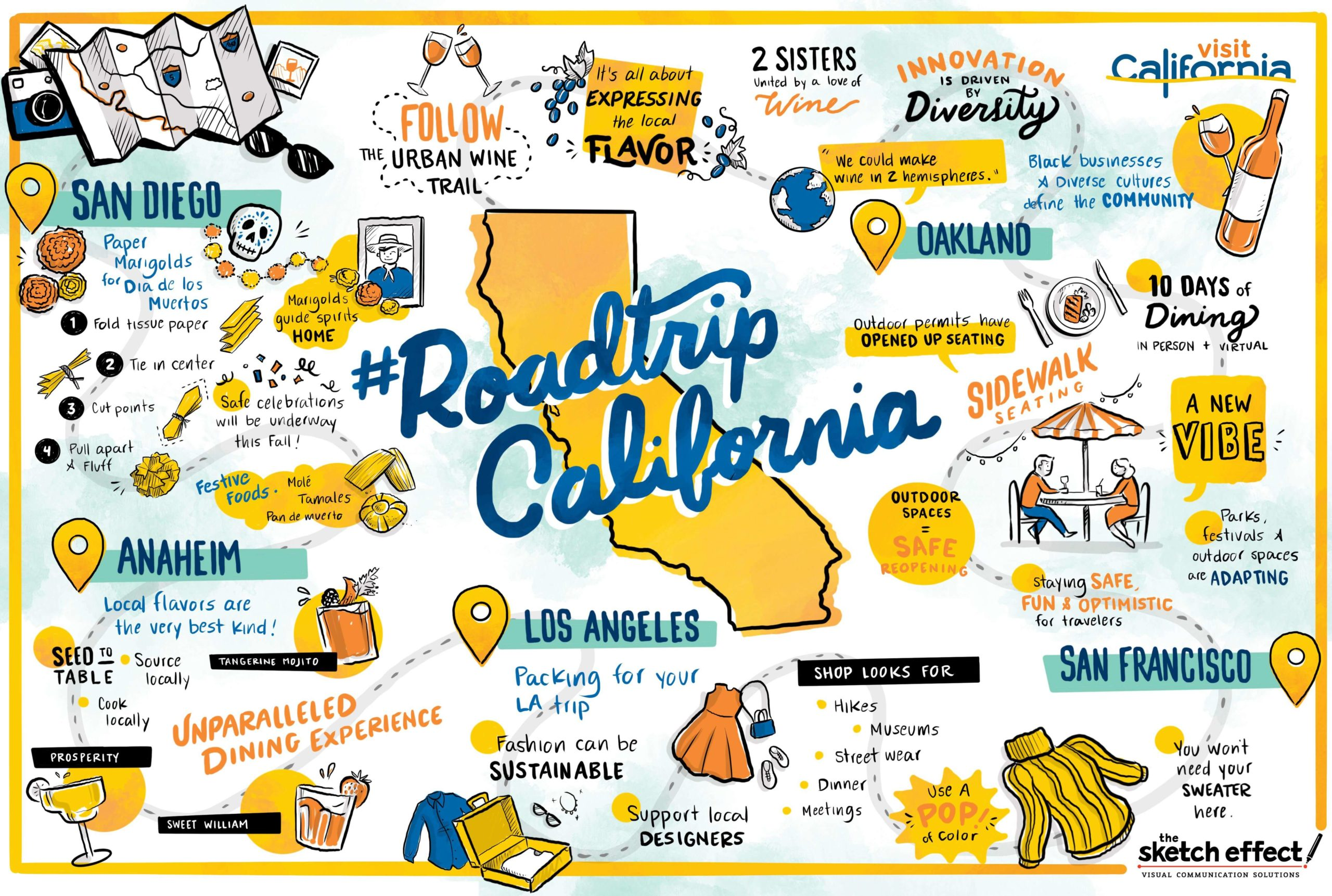 """Graphic recording by The Sketch Effect titled """"#Roadtrip California"""""""