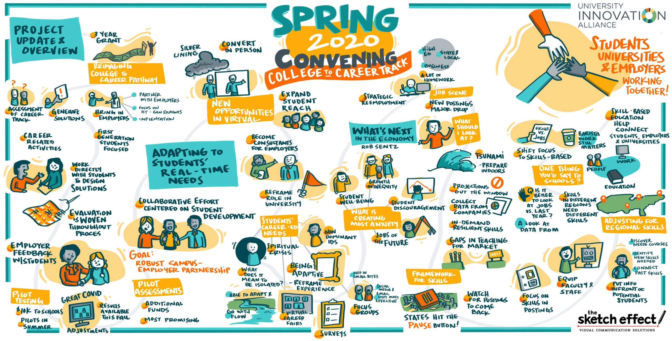 """Graphic recording by The Sketch Effect titled """"Spring 2020 Convening: College to Career Track"""