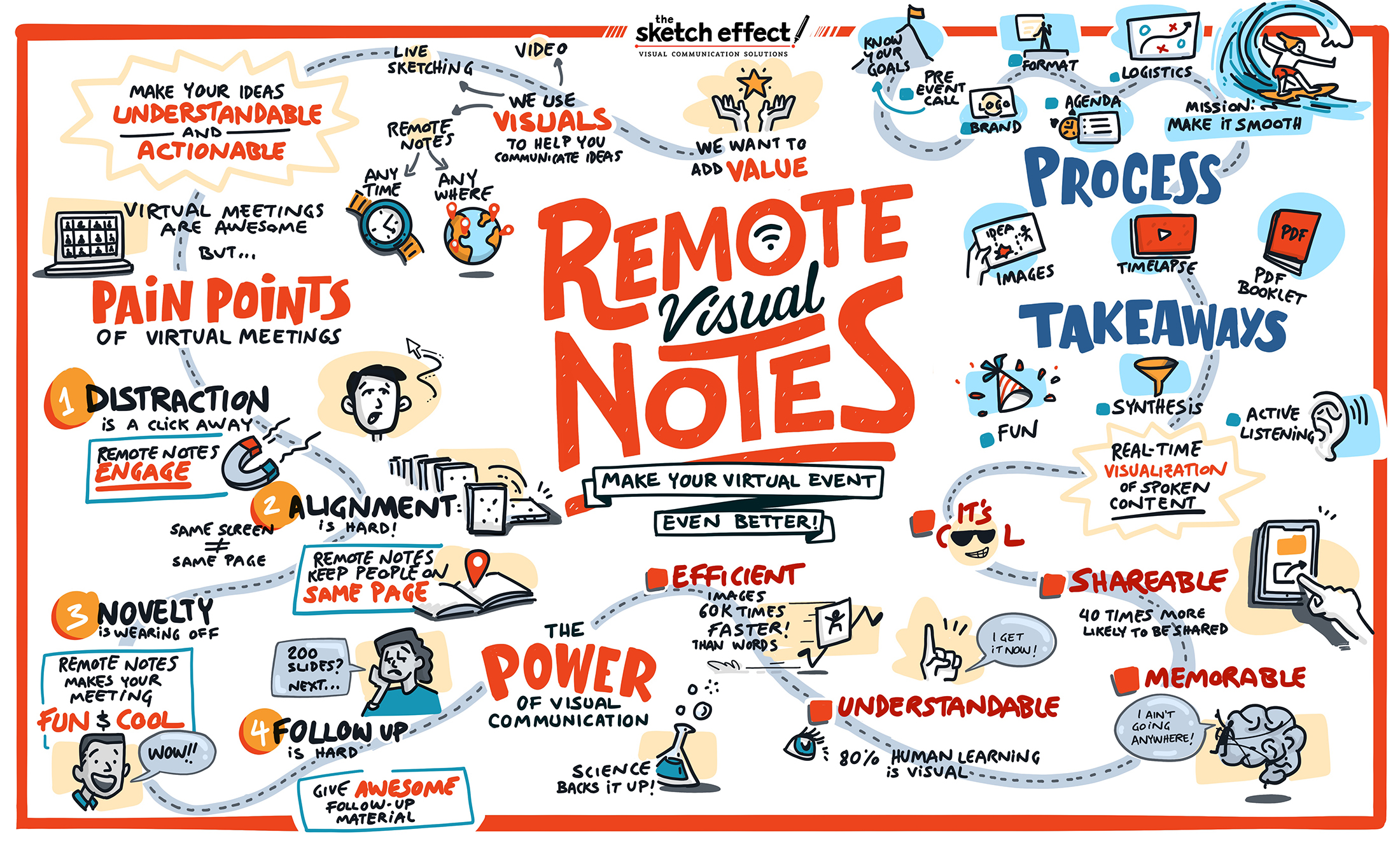 """Graphic Recording created by The Sketch Effect titled """"Remote Visual Notes"""""""