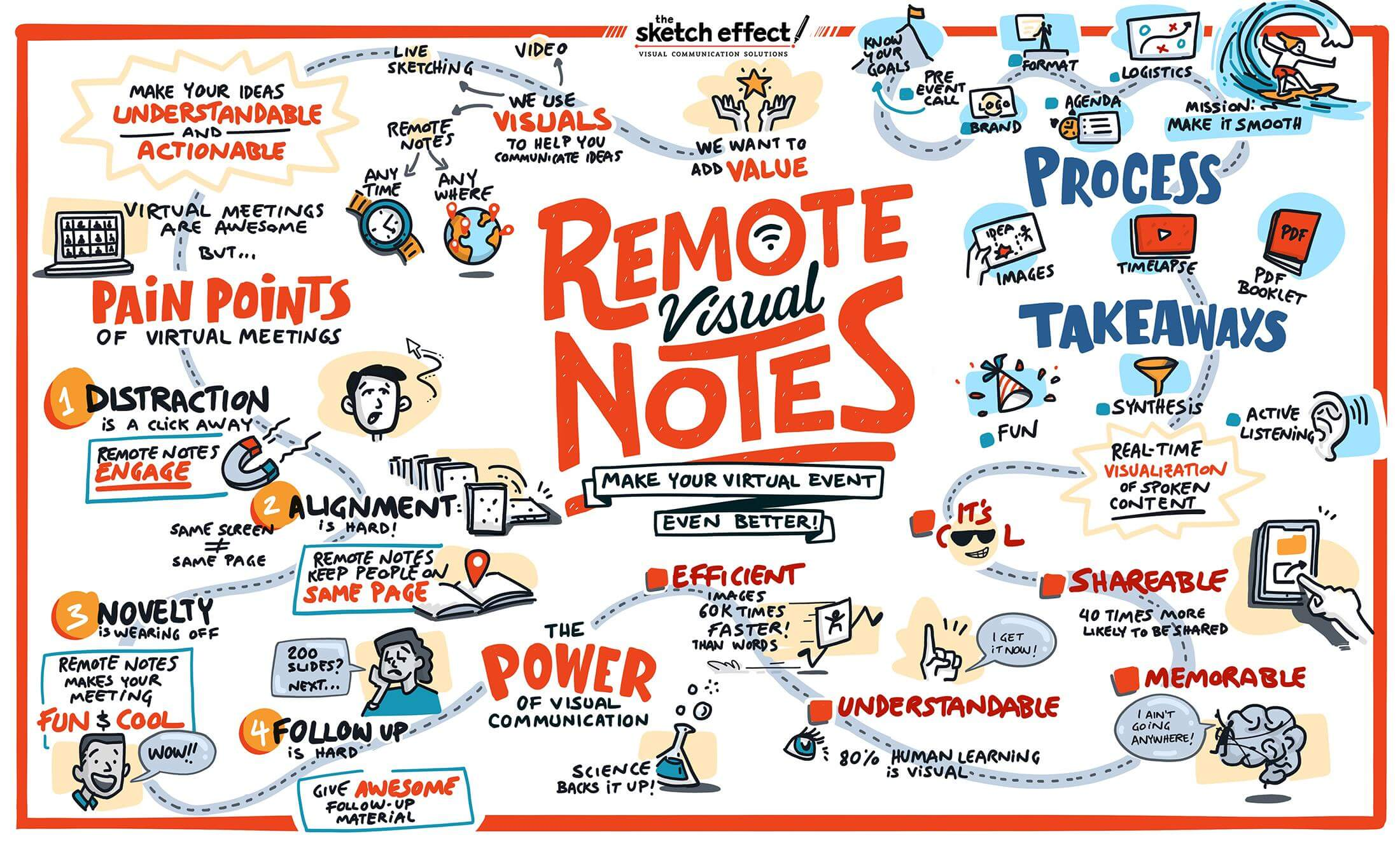 Graphic recording by The Sketch Effect about Remote Visual Notes