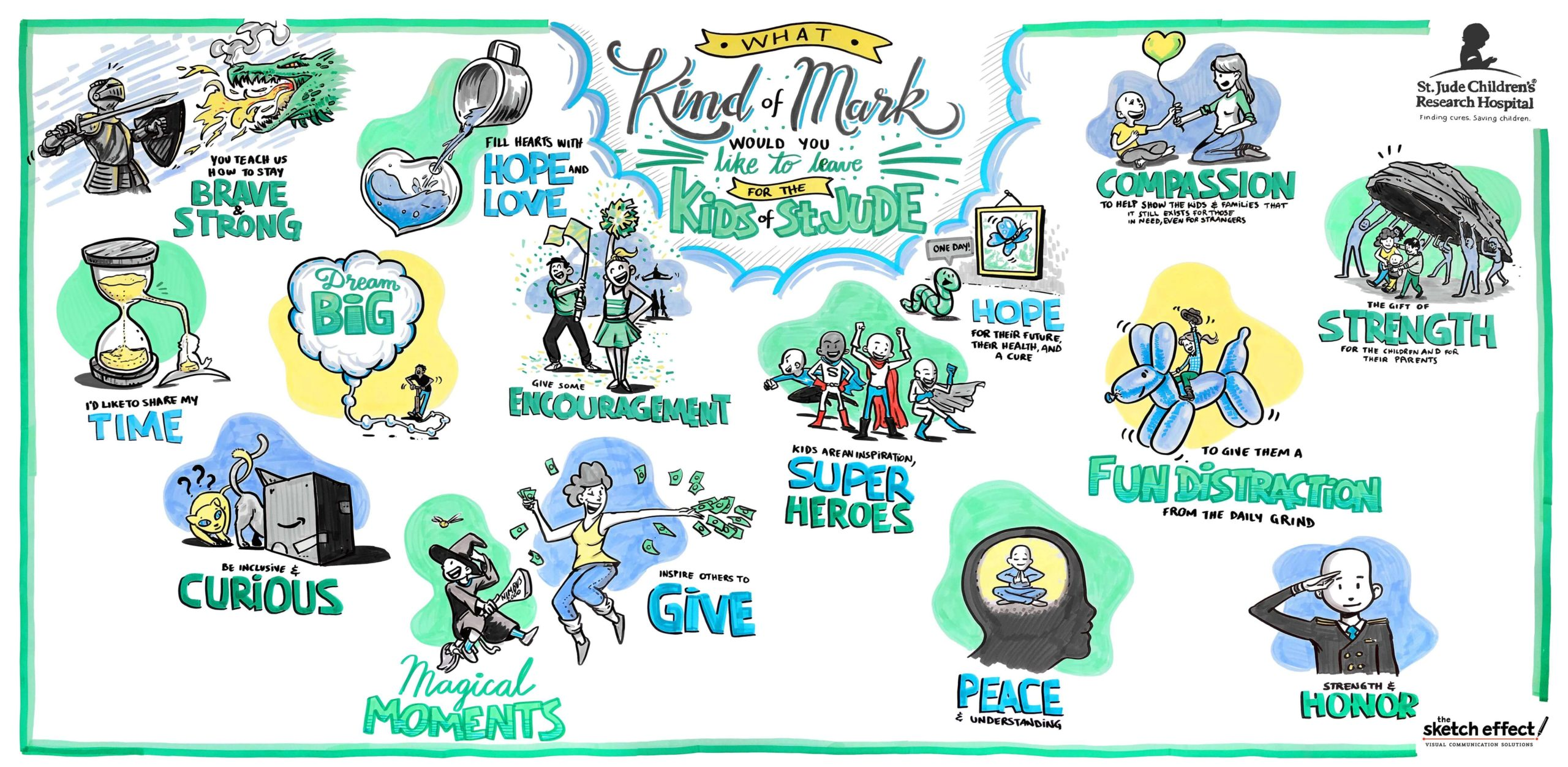 Graphic recording / live sketch used in Kids of St. Jude presentation