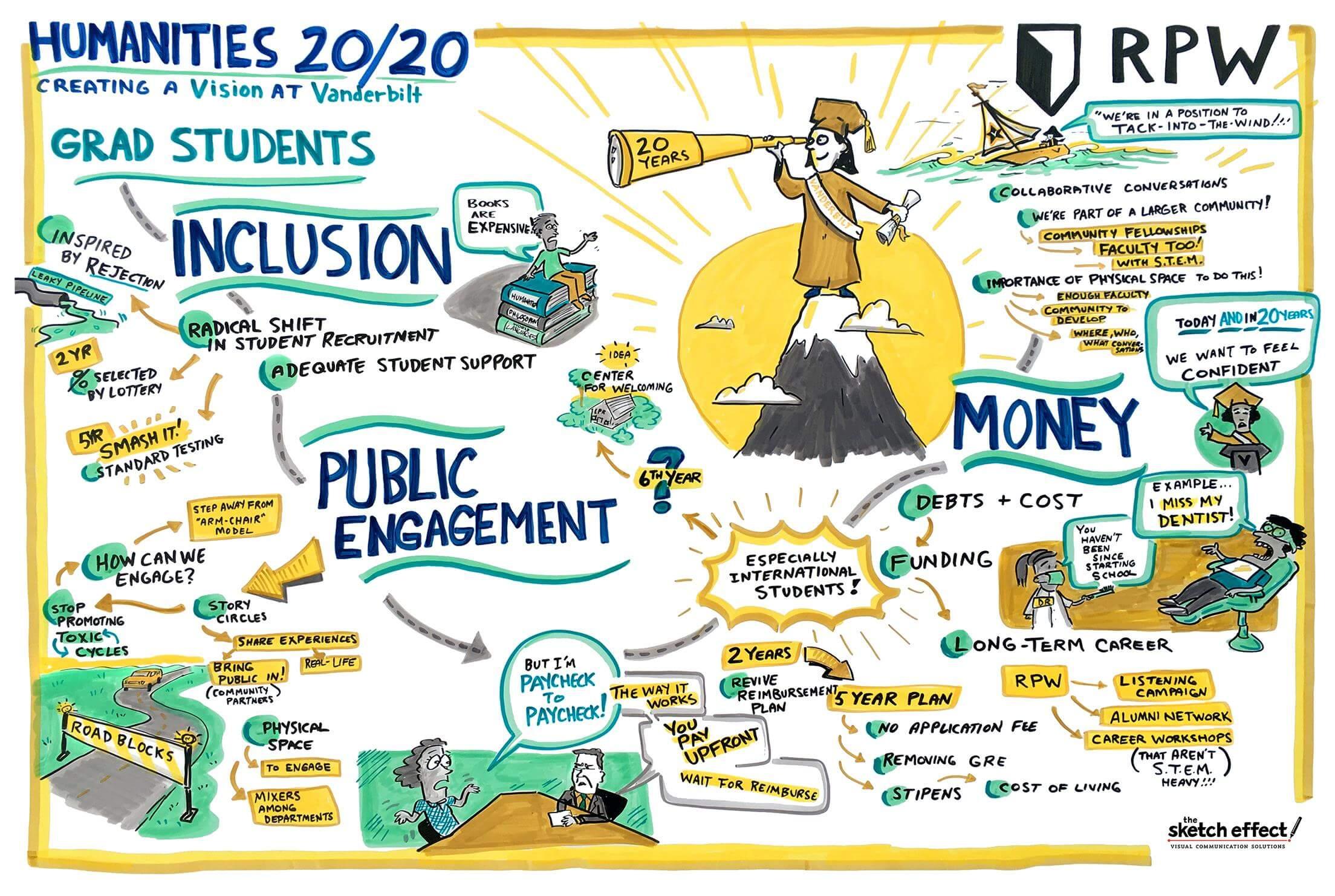 Graphic recording / live sketch used in Creating a Vision at Vanderbilt presentation
