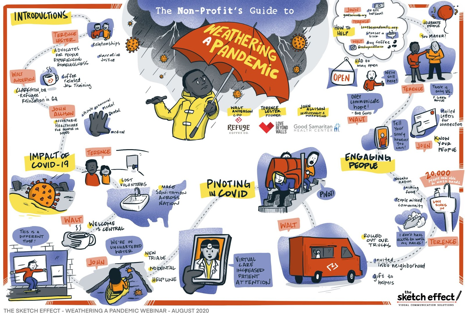 """Graphic Recording created by The Sketch Effect titled """" The Non-Profit's Guide to Weathering a Pandemic"""""""